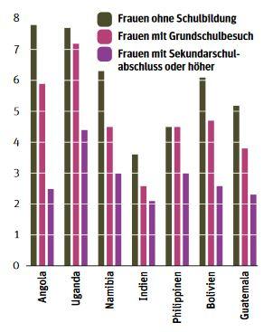 gut-fuer-frauen-gut-fuer-den-planeten-grafik-berlin-institut-org