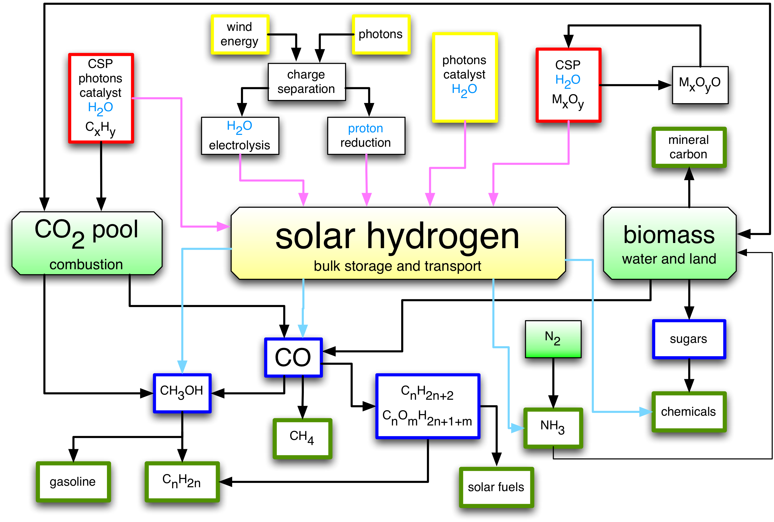 Opportunities and challenges of regenerative energy the pivotal the solar refinery provides a concept for chemical energy storage science and technologies several concepts allow the generation of solar hydrogen top pooptronica Choice Image