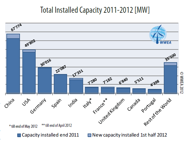Cost Of Installing New Electricity Supply