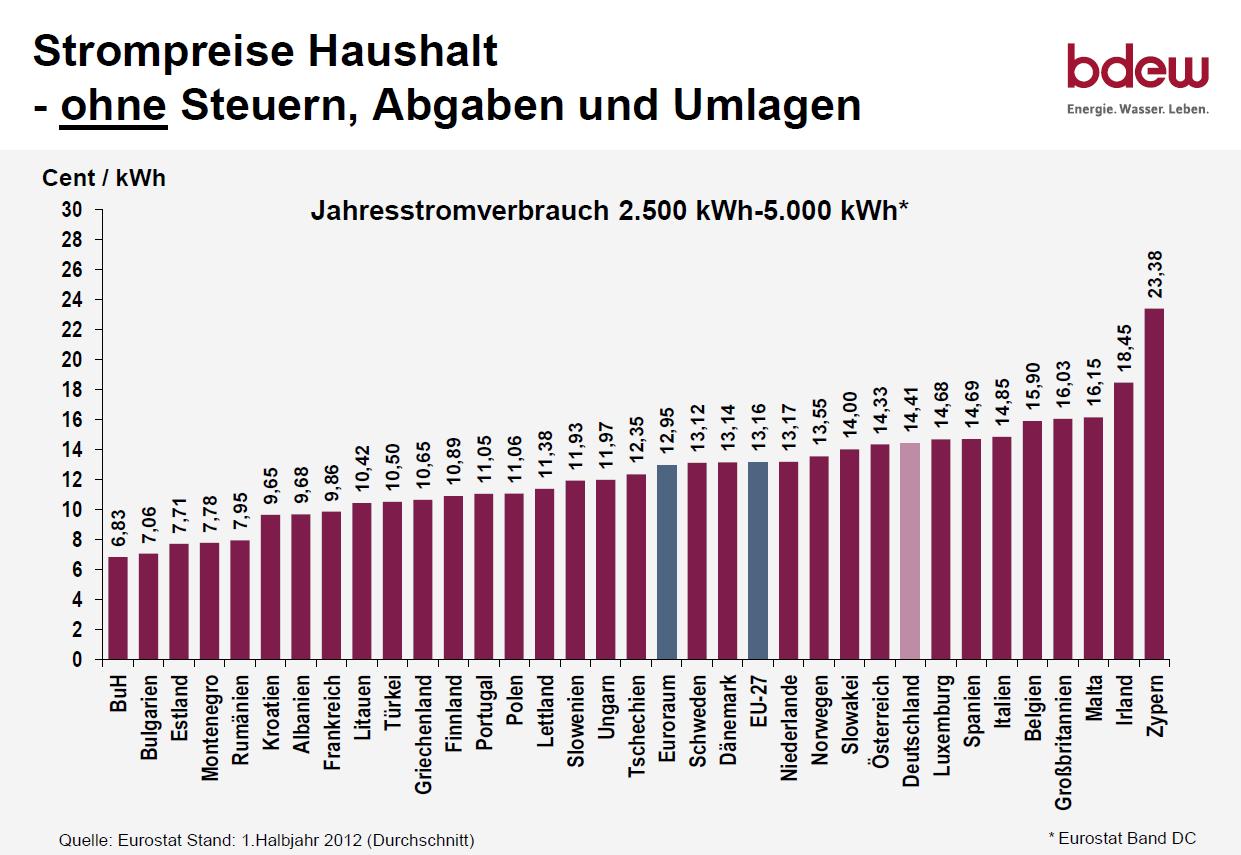 steuern deutschland schweiz vergleich