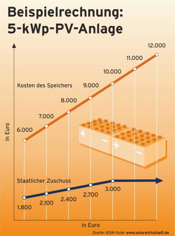 private solarstrom speicher auf dem vormarsch. Black Bedroom Furniture Sets. Home Design Ideas