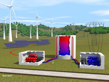 Strom-wärme-strom-energiespeicher: schematische darstellung des