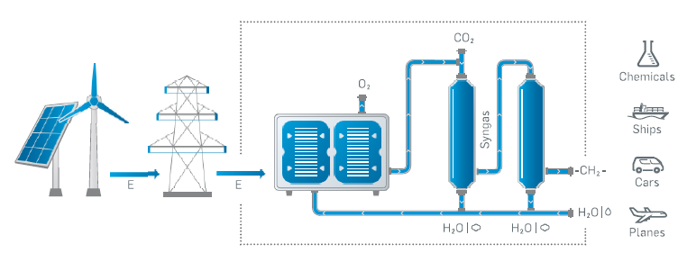 Power to Liquids - Grafik © sunfire GmbH
