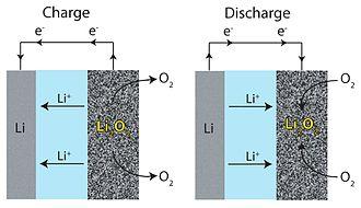 Lithium-Luft-Akku -Lade- und Entladezyklus - Grafik © Na9234, liz. n. CC BY 3.0 Wikipedia