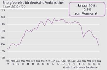Energiepreise für deutsche Verbraucher - Grafik © Statistisches Bundesamt