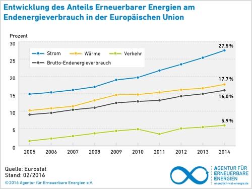 Entwicklung des Anteils Erneuerbarer Energien am Endenergieverbrauch inder EU - Grafik © 2016 AEE