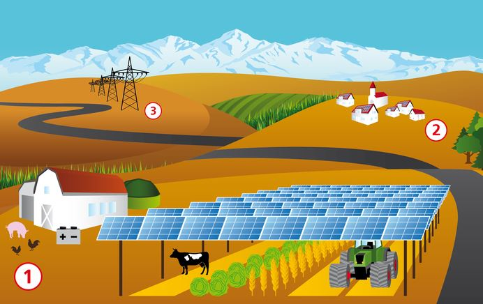 Konzept einer Agrophotovoltaik-Anlage - Bild © Fraunhofer ISE
