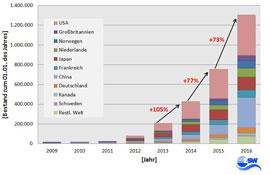 Neuzulassungen von elektroautos pro Jahr (2008-2015) -Grafik © ZSW