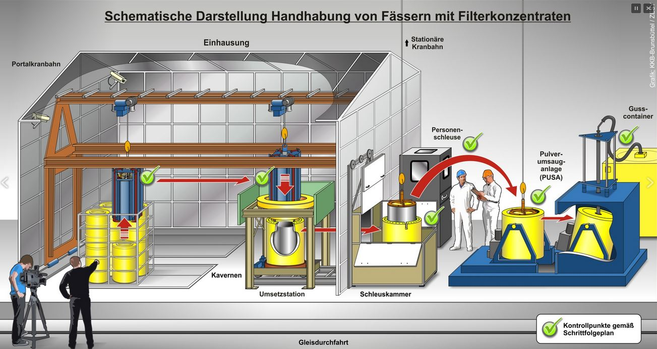 Prozess der Handhabung der Fässer - Grafik © Vattenfall.de