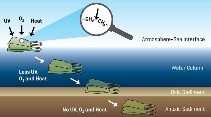 Weg einer Plastiktüte bis in Sediment des Meeresbodens - Grafik © GEOMAR