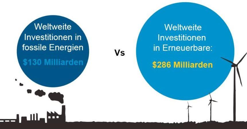 Fossile vs. Erneuerbare - Grafik © Fr-School UNEP-Centre, BNEF Global Trends in RE Investment 2016