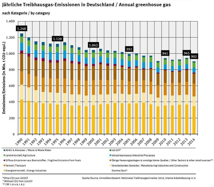 Treibhausgas-Emissionen pro Jahr in Deutschland - Quelle © UBA