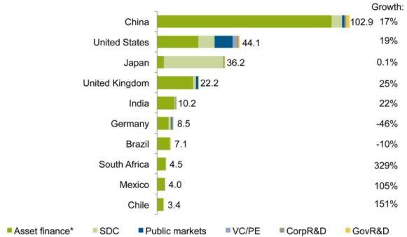 Weltweite Neu-Investitionen in Erneierbare Energien nach Ländern (Mrd. Dollar)- Grafik © UNEP Centre FS-School