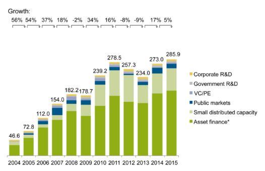 Weltweite Neu-Investitionen in Erneuerbare Energien nach E-Trägern 2004-15 (Mrd. Dollar)- Grafik © UNEP Centre FS-School