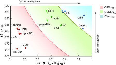 Begrenzende Prozesse von PV-Materialien - Grafik © Science AAAS