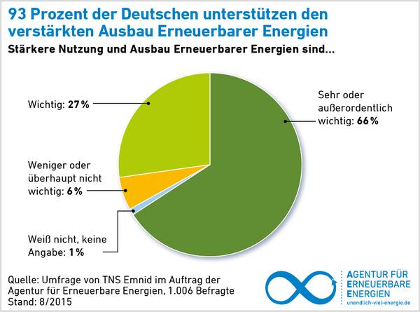 EE Akzeptanzumfrage von TNS Emnid im Auftrag der Agentur für Erneuerbare Energien. 1.006 Befragte Stand 8_2015 - Grafik © Agentur für Erneuerbare Energien