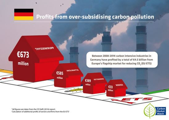 ETS-Windfall-Profite - Grafik © Carbon Market Watch