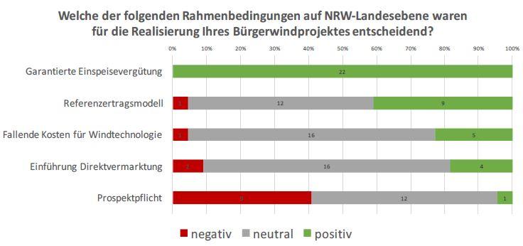 Entscheidende Rahmenbedingungen in NRW - Grafik © WWEA_LEE