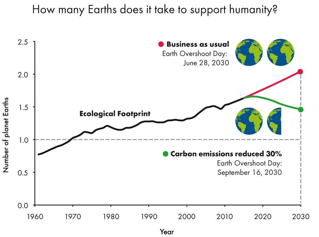Wieviele Erden brauchen wir - 1960-2030 - Grafik © earthovershootday