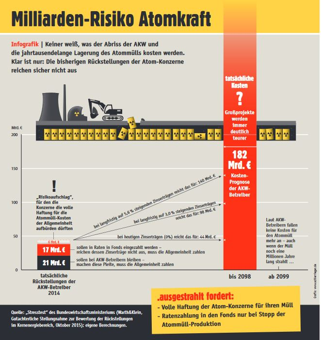Infografik Milliardenrisiko Atomkraft - Grafik © ausgestrahlt