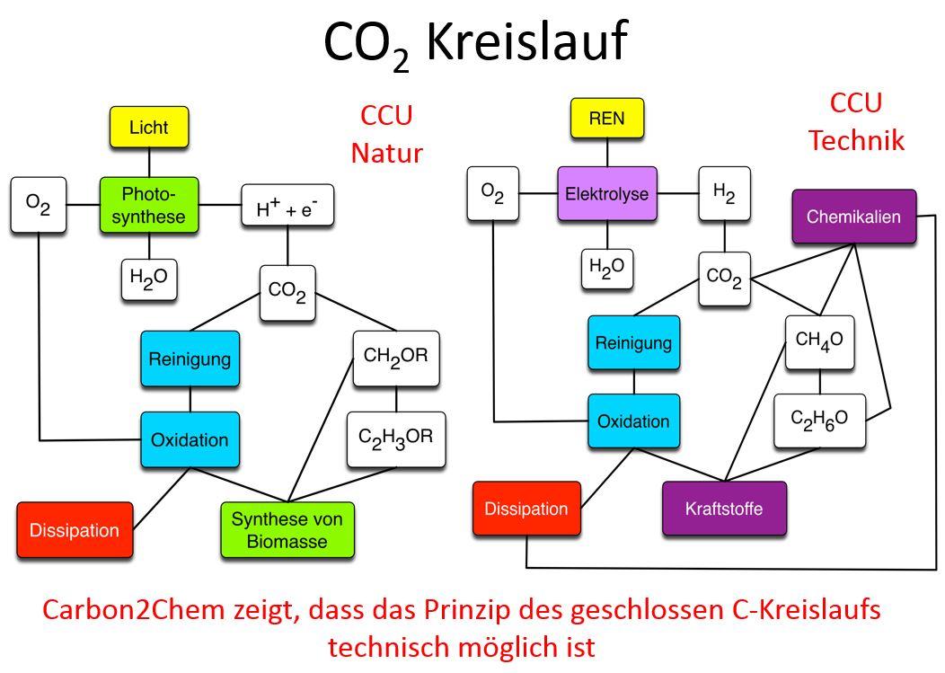 C-Kreislauf technisch möglich - - Grafik © Robert Schlögl, CEC