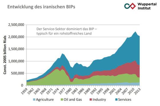 Entwicklung des iranischen BIPs - Grafik © wuppinst.org