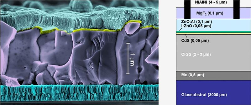 Schichtaufbau eines CIGS-Solarmoduls im Rasterelektronenmikroskop (REM)- Bild © ZSW