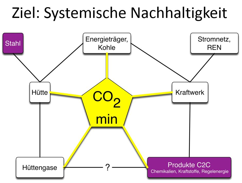Systemische Nachhaltigkeit - Grafik © Robert Schlögl, CEC