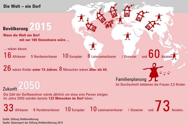 Die Welt - ein Dorf - Grafik © weltbevoelkerung.de