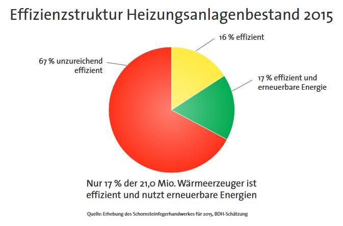 Effizienz des Heizungsanlagenbestands 2015 - Grafik © ZIV - BDH
