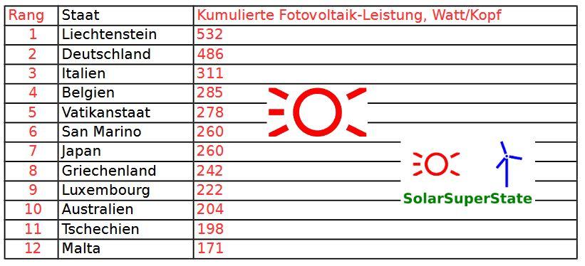 Solar Super State Ranking 2016