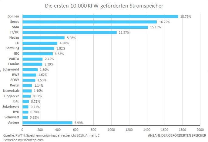 Speicherentwicklung - Grafik © RWTH Aachen