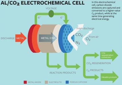 Al_CO2-elektrochemische Zelle - Grafik © Clive Howard, Cornell Marketing Group