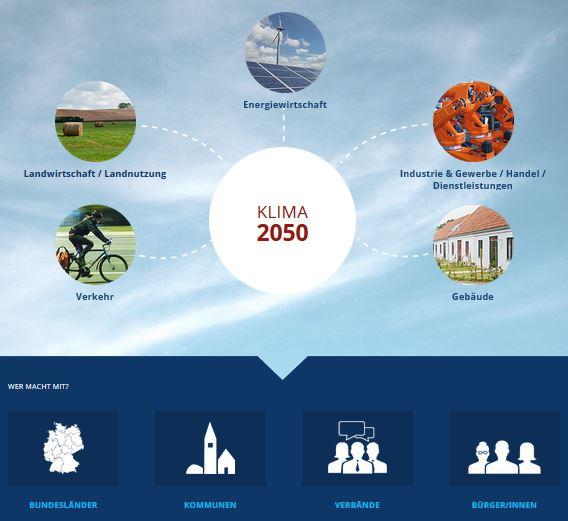 Bürgerdialog zum Klimaschutzplan2050 - webseite des BMUB