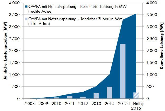 Entwicklung der Offshore-Windenergie, Stand 30.06.2016 - Grafik © BWE