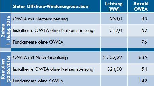 Offshore-Ausbau, Stand 30.06.2016 - Grafik © BWE