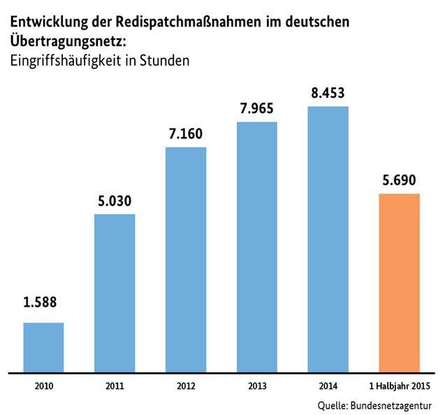 Redispatchkosten Entwicklung bis 2015 - Grafik - © Bundesnetzagentur