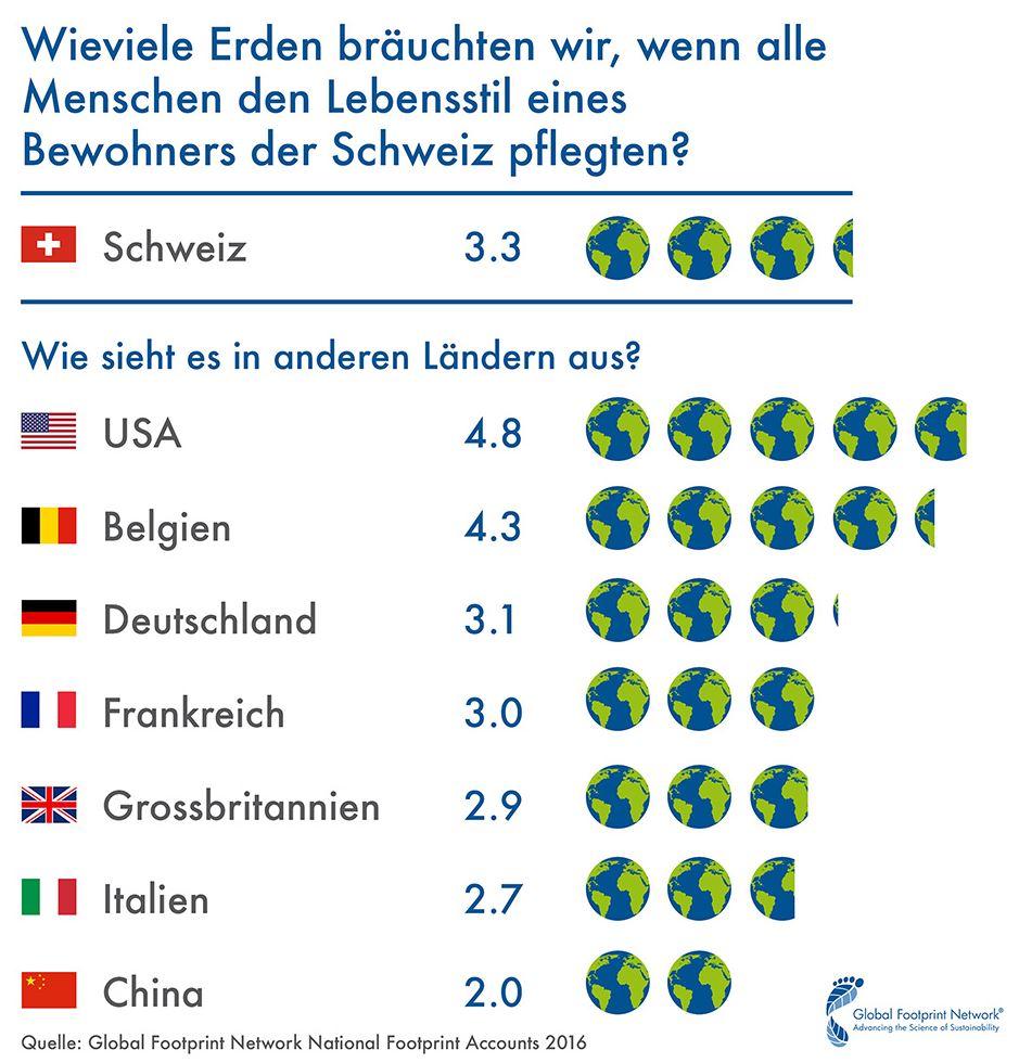 Swiss Overshoot - wie viele Erden bräuchten wir - Grafik © footprintnetwork.org