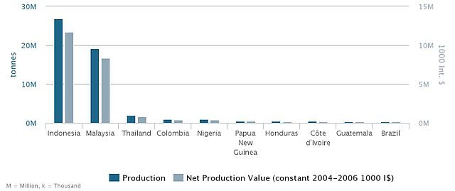 Top_10_Countries,_Palm_Oil_Production_2013 © FAOSTAT 2016. Food and Agricultural commodities production, CC BY 3.0, commons.wikimedia.org