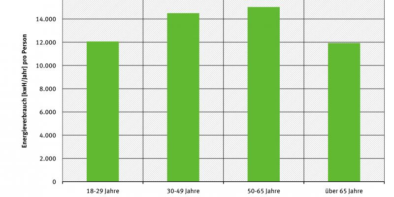 gesamtenergieverbrauch-pro-kopf-nach-alter-grafik-umweltbundesamt