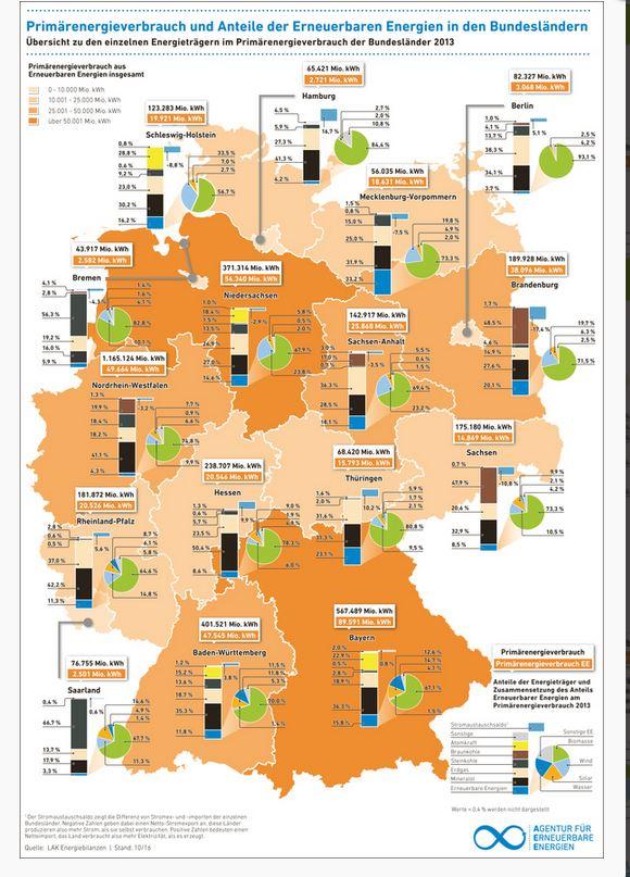 Primärenergieverbrauch und Anteile der EE in den Bundesländern - Grafik © Agentur für Erneuerbare Energien