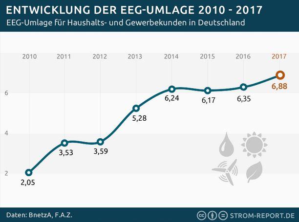 Entwicklung der EEG-Umlage 2010 - 2017 - Grafik © Strom-Report.de