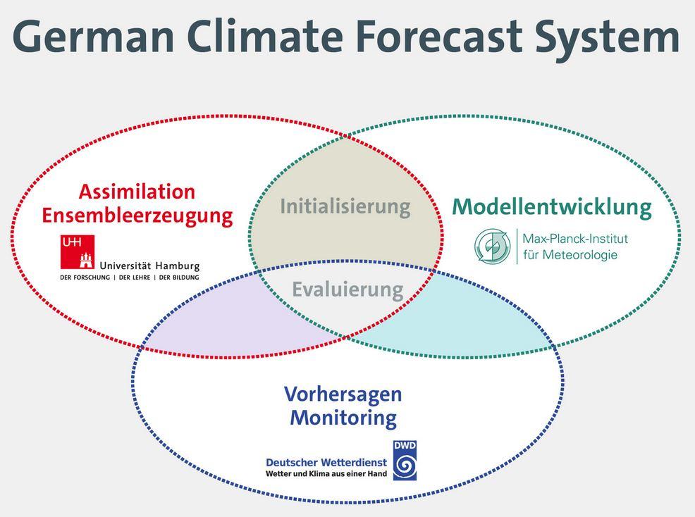 German Climate Forecast System  - Grafik © DWD