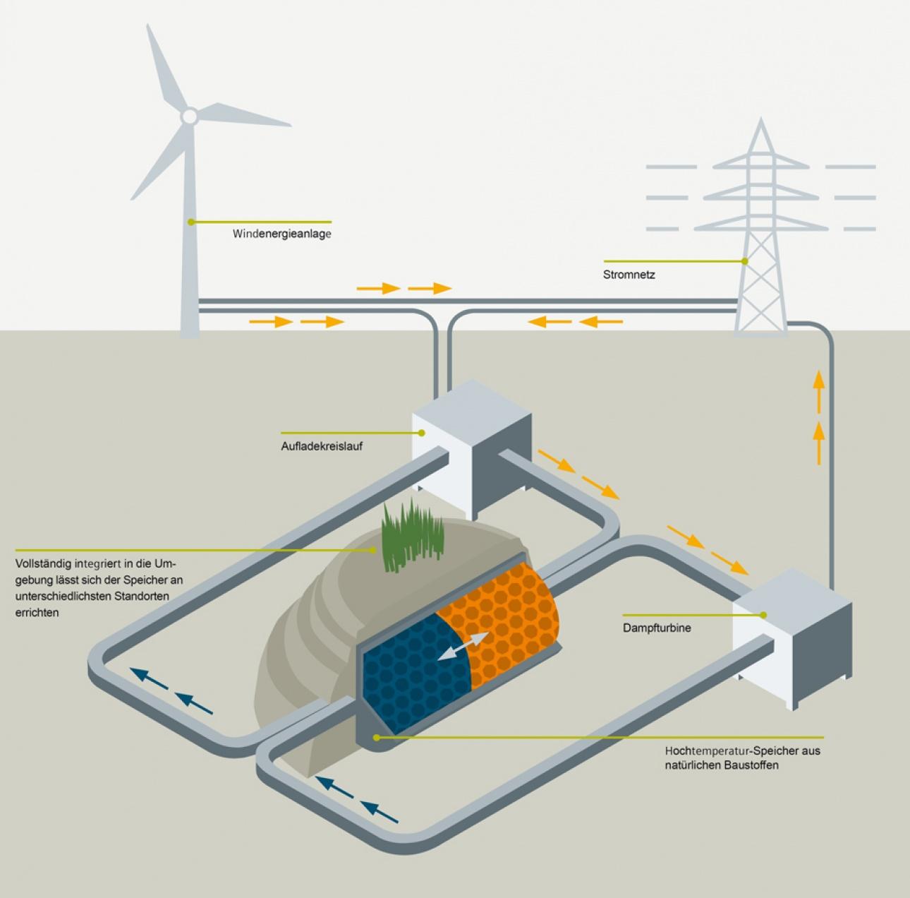 Siemens-Wärmespeicher in Bergedorf - Grafik © Siemens AG