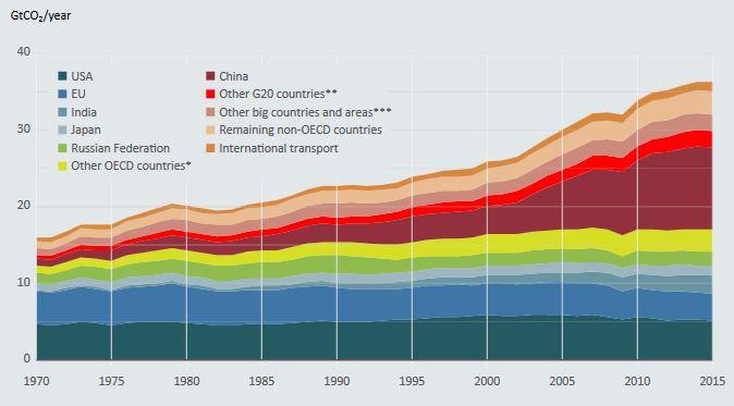 co2-ausstoss-fossile-brennstoffe-und-industrie-in-gigatonnen-pro-jahr-quelle-unep-emissions-gap-report-2016