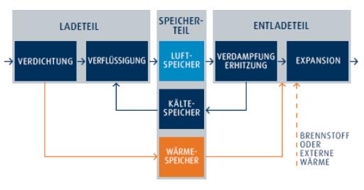 kryogener-speicher-funktionsweise-grafik-the-linde-group-com