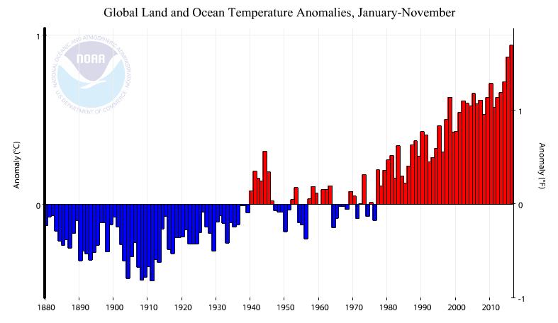 noaa-temperaturabweichungen-grafik-noaa