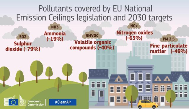 Pollutants covered by EU National Emission Ceilings legislation and 2030 targets © European Union 2016