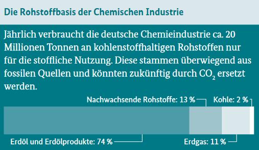 rohstoffbasis-der-chemischen-industrie-grafik-bmbf