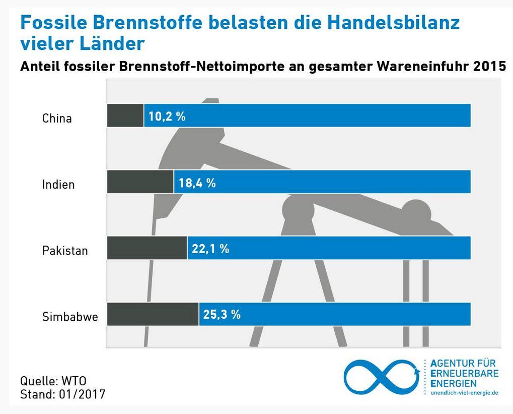 WKÖ Stabsabteilung Statistik 1 Stand: Okt. Länderprofil ÄTHIOPIEN Allgemeine Informationen.